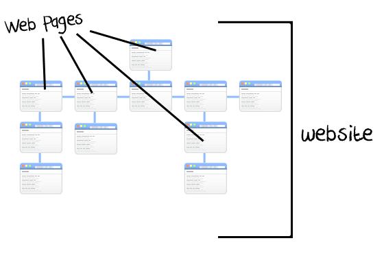 Diagram of Webpages vs Website